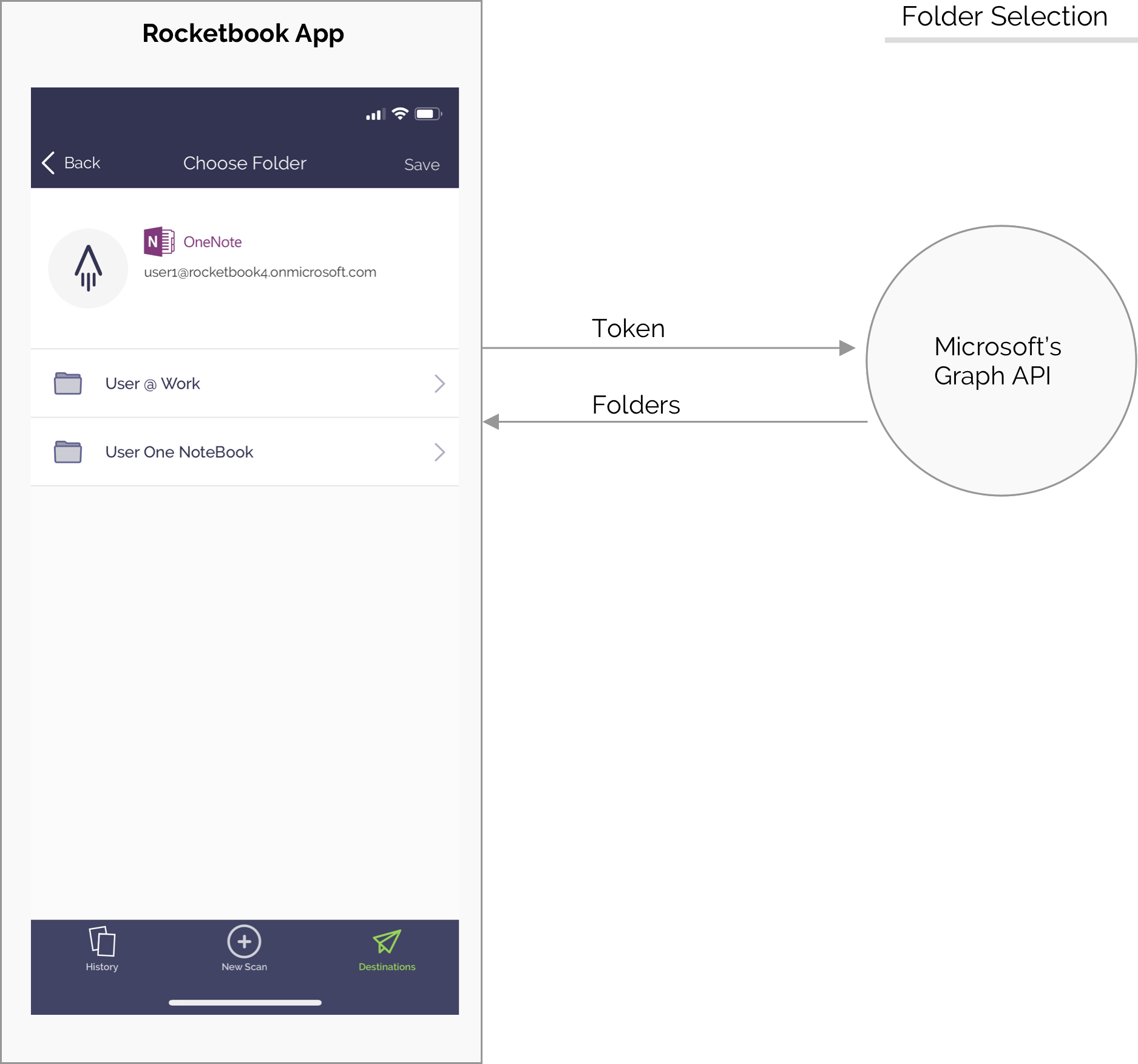 Integration with Microsoft OneNote for Business and OneDrive